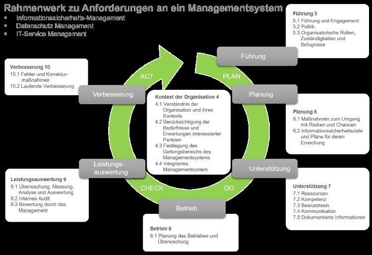 Rahmenwerk zu Anforderungen an ein Managementsystem